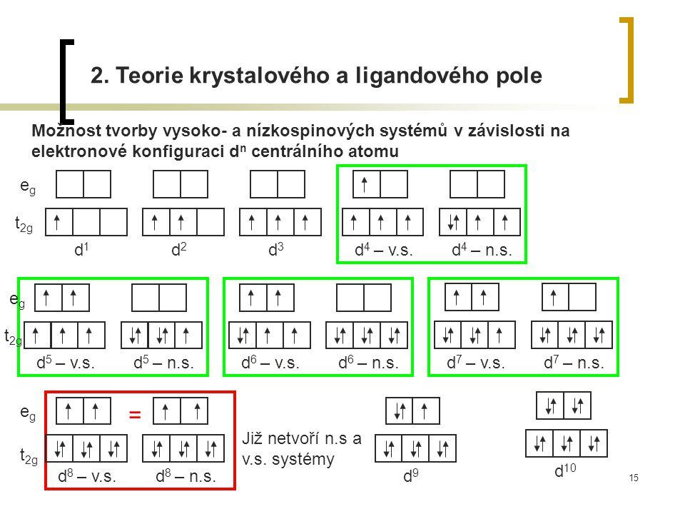 15 2. Teorie krystalového a ligandového pole Možnost tvorby vysoko- a nízkospinových systémů v závislosti na elektronové konfiguraci d n centrálního a