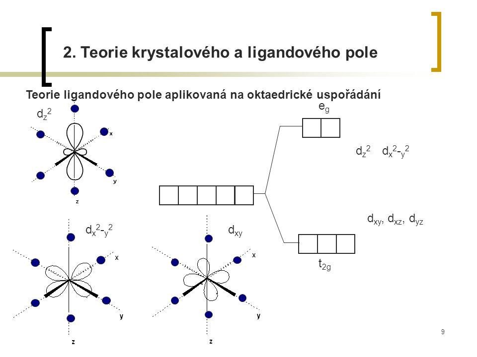 9 Teorie ligandového pole aplikovaná na oktaedrické uspořádání t 2g egeg dz2dz2 dz2dz2 dx2-y2dx2-y2 dx2-y2dx2-y2 d xy d xy, d xz, d yz 2. Teorie kryst