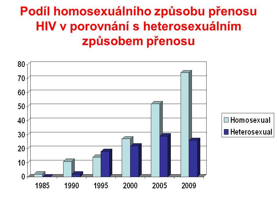 Podíl homosexuálního způsobu přenosu HIV v porovnání s heterosexuálním způsobem přenosu