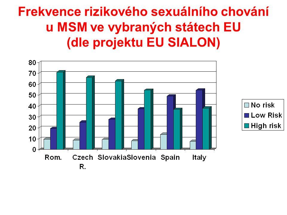 Frekvence rizikového sexuálního chování u MSM ve vybraných státech EU (dle projektu EU SIALON)