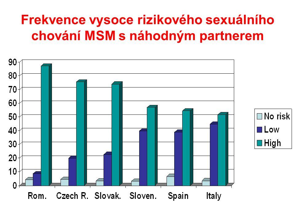 Frekvence vysoce rizikového sexuálního chování MSM s náhodným partnerem