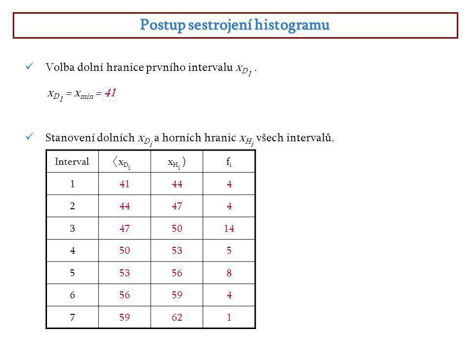  Volba dolní hranice prvního intervalu x D 1.