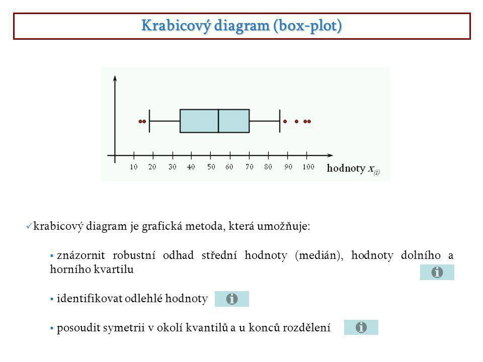 Krabicový diagram (box-plot)  krabicový diagram je grafická metoda, která umožňuje:  znázornit robustní odhad střední hodnoty (medián), hodnoty dolního a horního kvartilu  identifikovat odlehlé hodnoty  posoudit symetrii v okolí kvantilů a u konců rozdělení