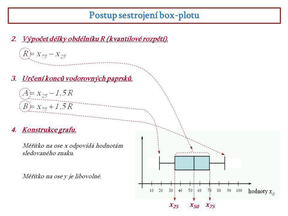 Postup sestrojení box-plotu 2.Výpočet délky obdélníku R (kvantilové rozpětí).