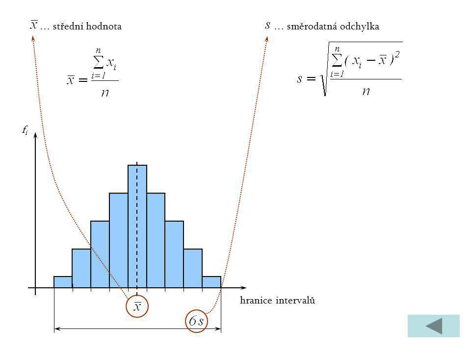 hranice intervalů fifi … střední hodnota… směrodatná odchylka