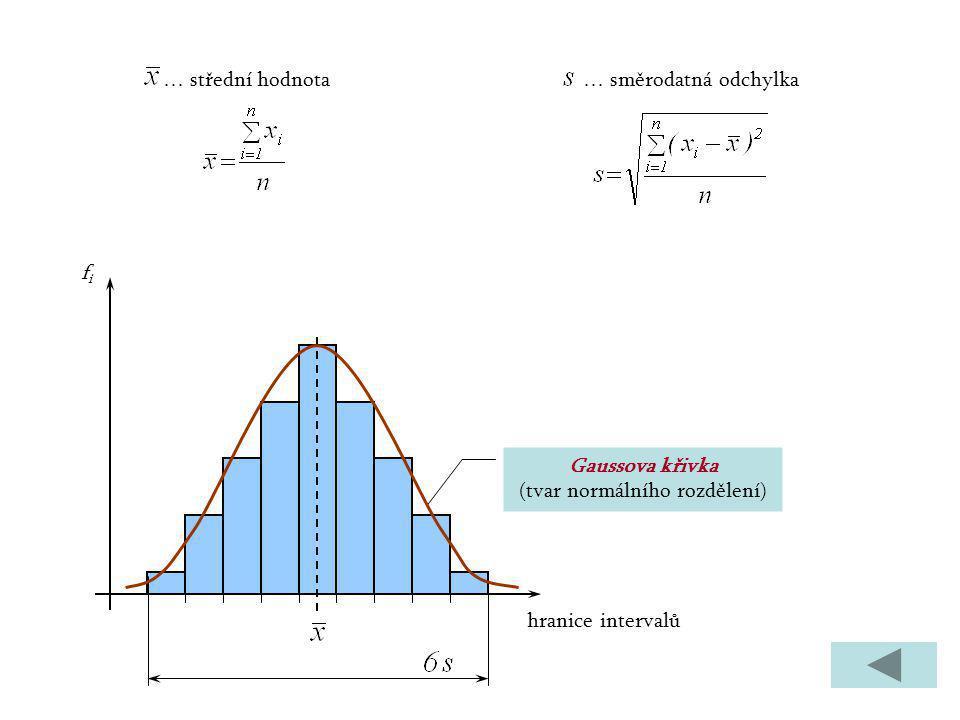 Gaussova křivka (tvar normálního rozdělení) … střední hodnota … směrodatná odchylka hranice intervalů fifi