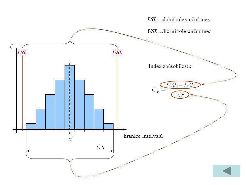 hranice intervalů fifi LSLUSL LSL …dolní toleranční mez USL …horní toleranční mez Index způsobilosti:
