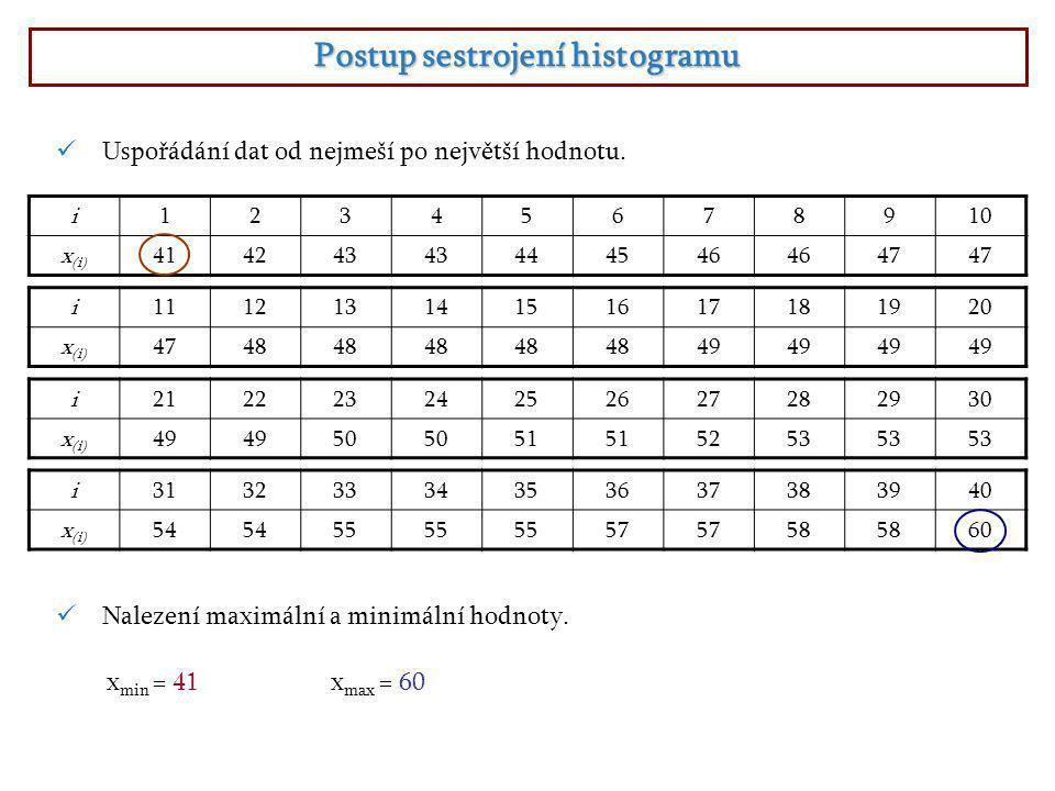  Výpočet variačního rozpětí R. Stanovení počtu intrvalů (tříd) k.