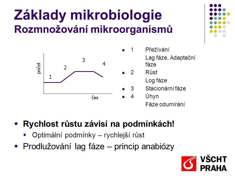 Základy mikrobiologie Rozmnožování mikroorganismů Logaritmická fáze růstu  Čas růstu  Predikce: každých 5-20 min zdvojnásobení počtu  Maso – Salmonella počátek: 1 000 buněk po 20 min: 2 000 buněk po 40 min: 4 000 buněk po 60 min: 8 000 buněk po 80 min: 16 000 buněk