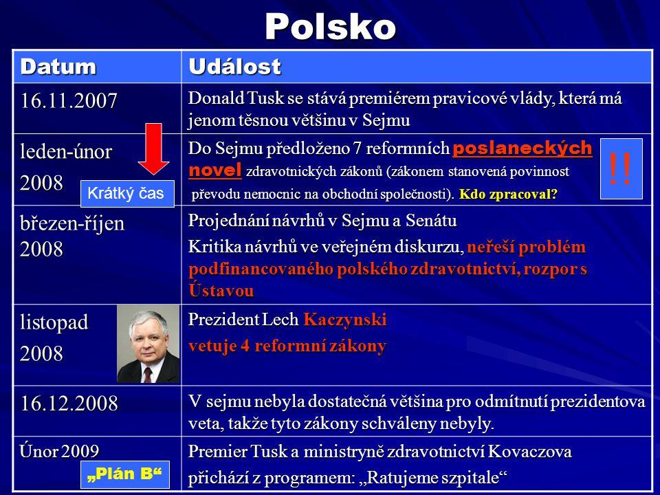 Polsko DatumUdálost 16.11.2007 Donald Tusk se stává premiérem pravicové vlády, která má jenom těsnou většinu v Sejmu leden-únor2008 Do Sejmu předložen