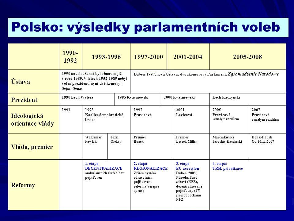 1990- 1992 1993-19961997-20002001-20042005-2008 Ústava 1990 novela, Senat byl obnoven již v roce 1989. V letech 1952-1989 nebyl volen prezident, nyní