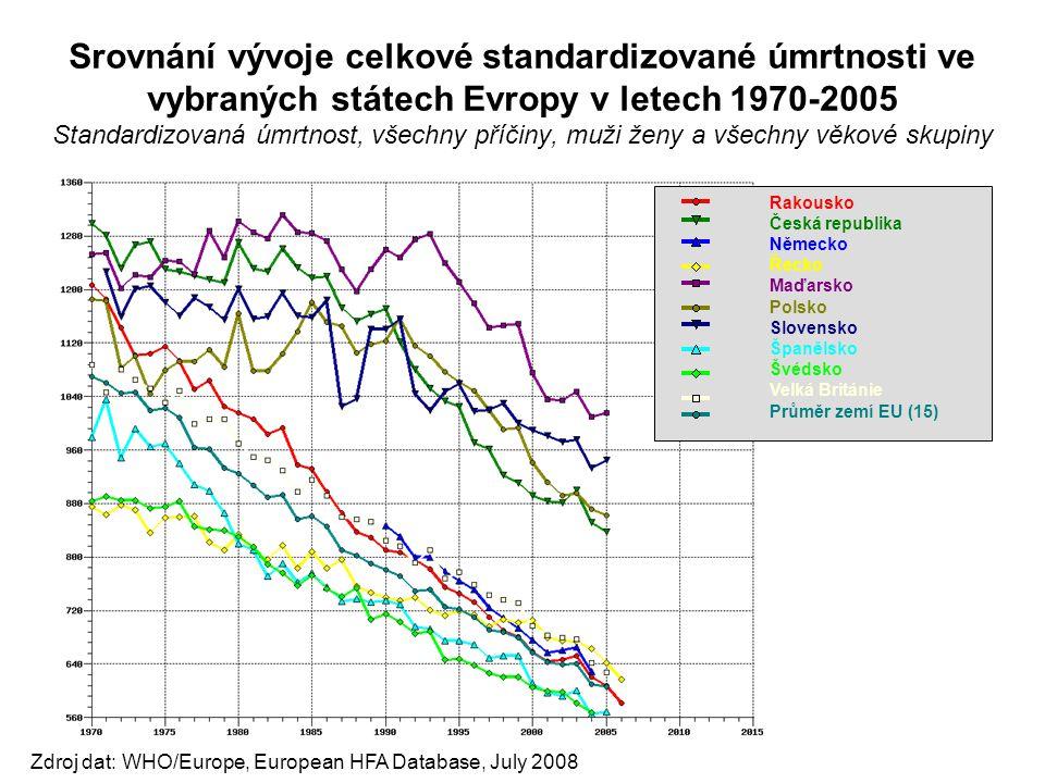 Srovnání vývoje celkové standardizované úmrtnosti ve vybraných státech Evropy v letech 1970-2005 Standardizovaná úmrtnost, všechny příčiny, muži ženy