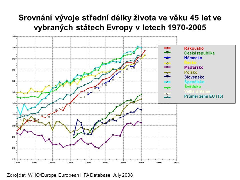 Srovnání vývoje střední délky života ve věku 45 let ve vybraných státech Evropy v letech 1970-2005 Zdroj dat: WHO/Europe, European HFA Database, July
