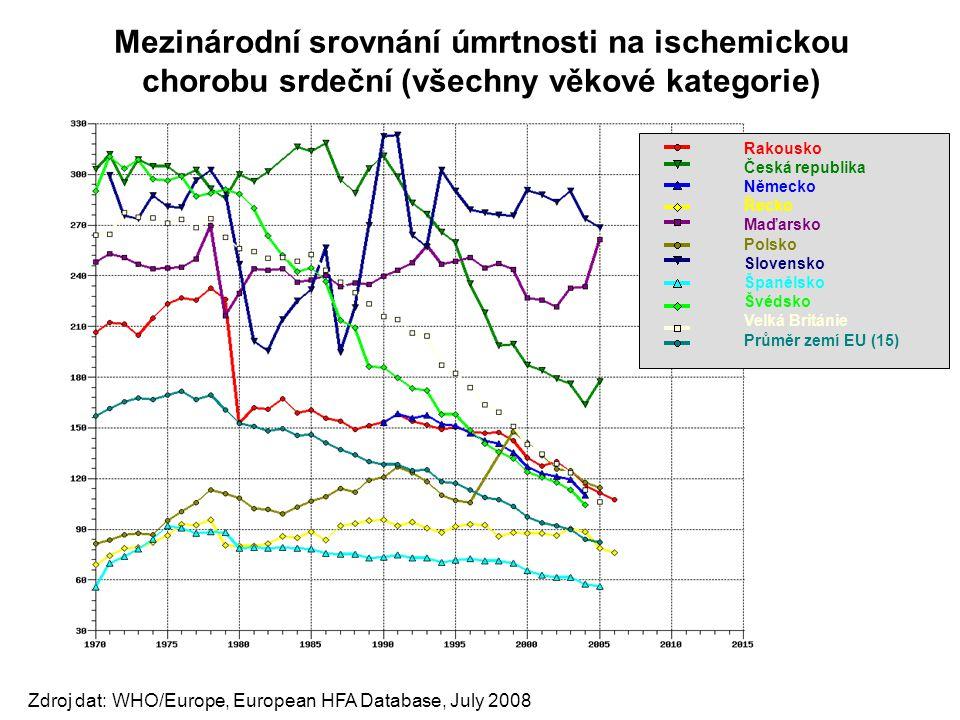 Mezinárodní srovnání úmrtnosti na ischemickou chorobu srdeční (všechny věkové kategorie) Rakousko Česká republika Německo Řecko Maďarsko Polsko Sloven