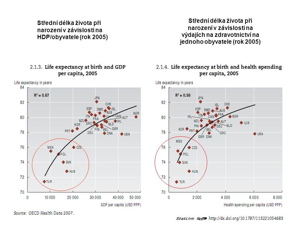Střední délka života při narození v závislosti na HDP/obyvatele (rok 2005) Střední délka života při narození v závislosti na výdajích na zdravotnictví