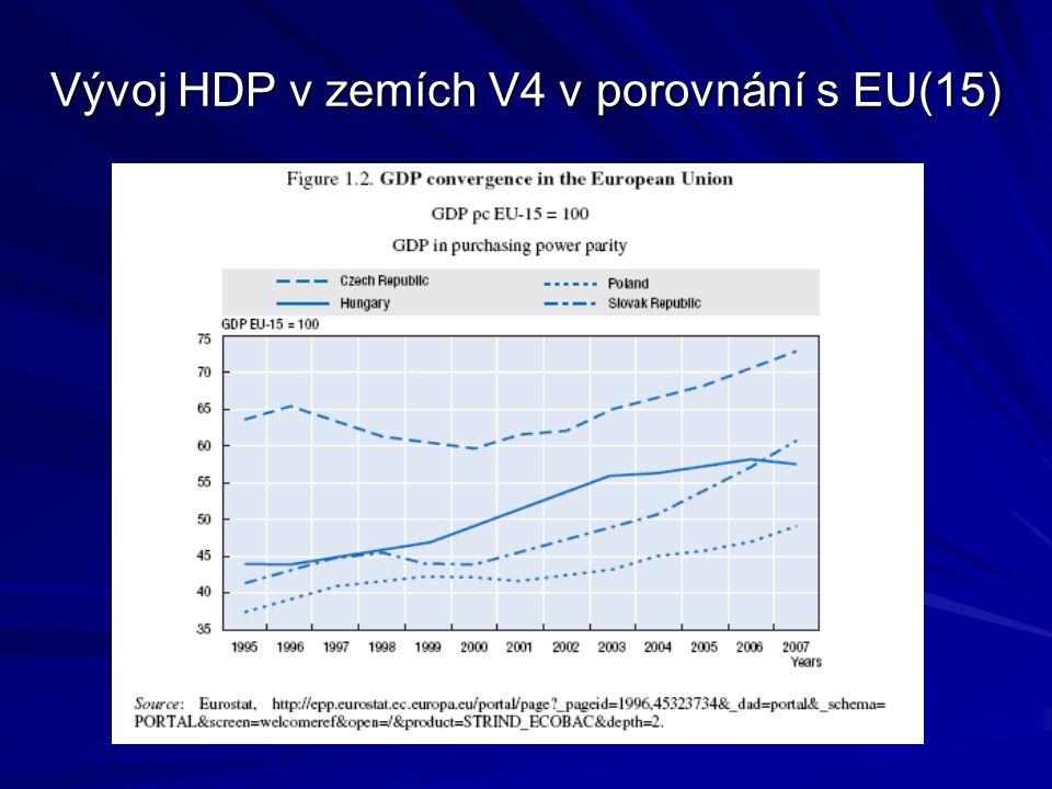 Vývoj HDP v zemích V4 v porovnání s EU(15)
