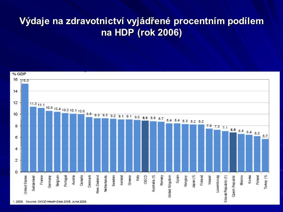 Výdaje na zdravotnictví vyjádřené procentním podílem na HDP (rok 2006)