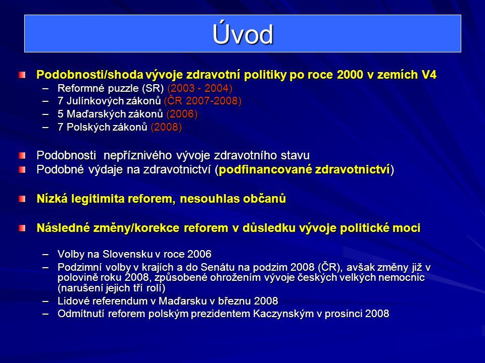 Úvod Podobnosti/shoda vývoje zdravotní politiky po roce 2000 v zemích V4 –Reformné puzzle (SR) (2003 - 2004) –7 Julínkových zákonů (ČR 2007-2008) –5 M