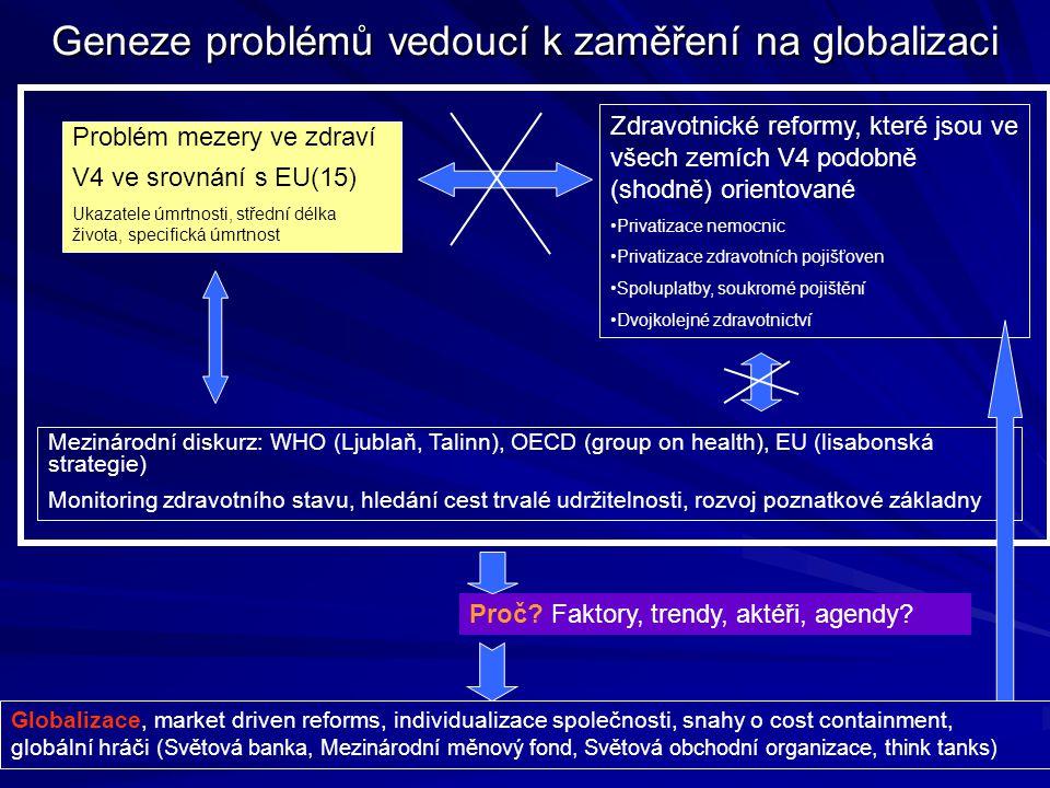Geneze problémů vedoucí k zaměření na globalizaci Problém mezery ve zdraví V4 ve srovnání s EU(15) Ukazatele úmrtnosti, střední délka života, specific
