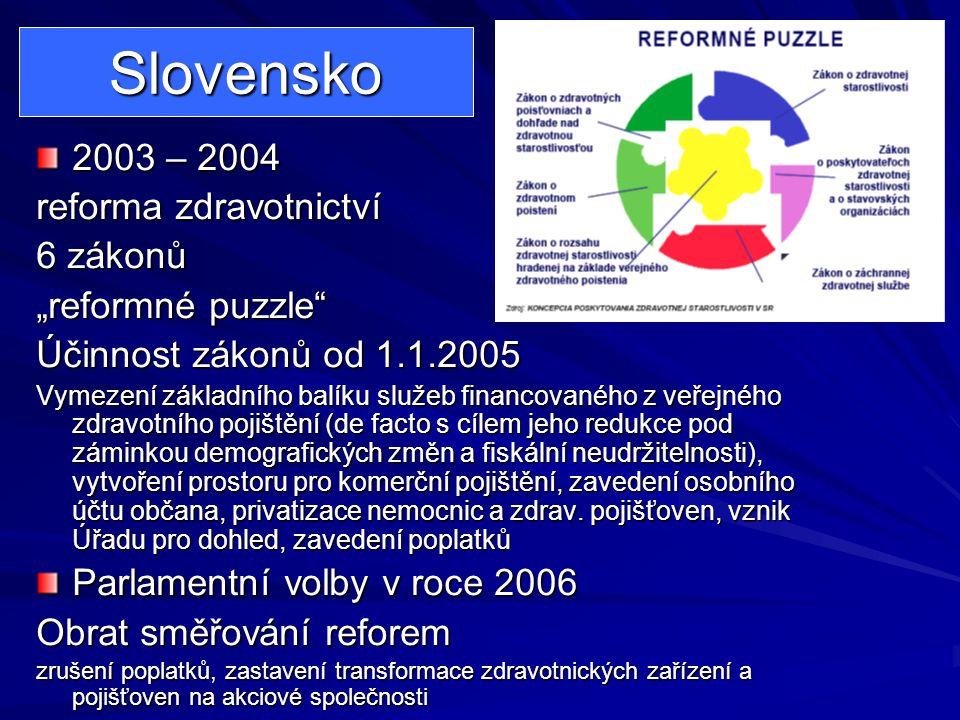 """Slovensko 2003 – 2004 reforma zdravotnictví 6 zákonů """"reformné puzzle"""" Účinnost zákonů od 1.1.2005 Vymezení základního balíku služeb financovaného z v"""