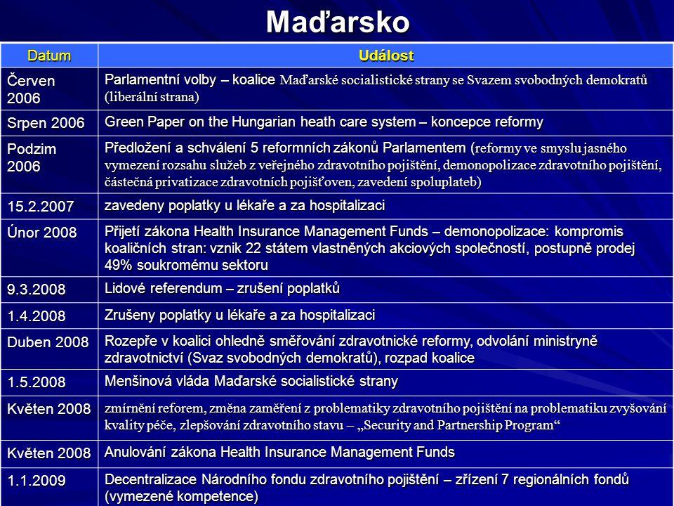 Maďarsko DatumUdálost Červen 2006 Parlamentní volby – koalice Maďarské socialistické strany se Svazem svobodných demokratů (liberální strana) Srpen 20