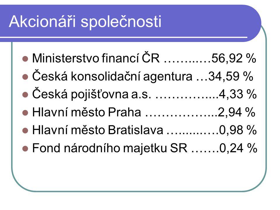 Akcionáři společnosti  Ministerstvo financí ČR ……...…56,92 %  Česká konsolidační agentura …34,59 %  Česká pojišťovna a.s. …………....4,33 %  Hlavní m