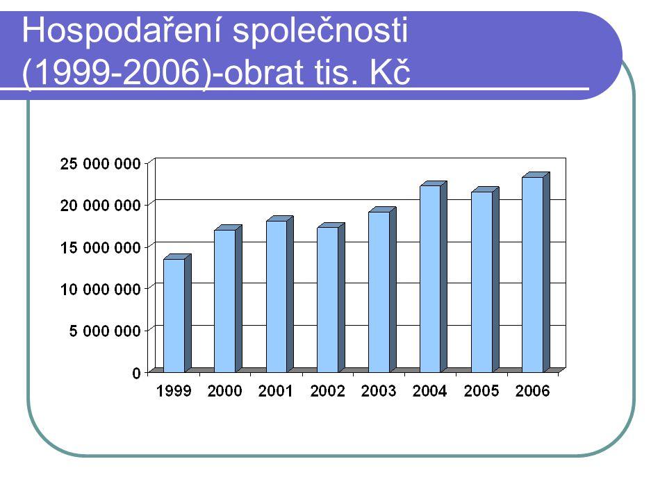 Hospodaření společnosti (1999-2006)-obrat tis. Kč