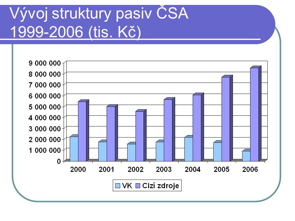 Vývoj struktury pasiv ČSA 1999-2006 (tis. Kč)