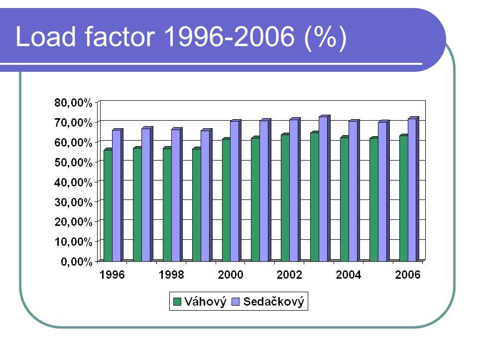 Load factor 1996-2006 (%)