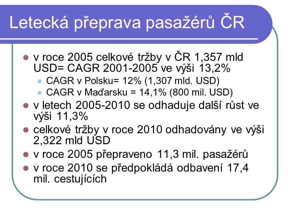 Letecká přeprava pasažérů ČR  v roce 2005 celkové tržby v ČR 1,357 mld USD= CAGR 2001-2005 ve výši 13,2%  CAGR v Polsku= 12% (1,307 mld. USD)  CAGR