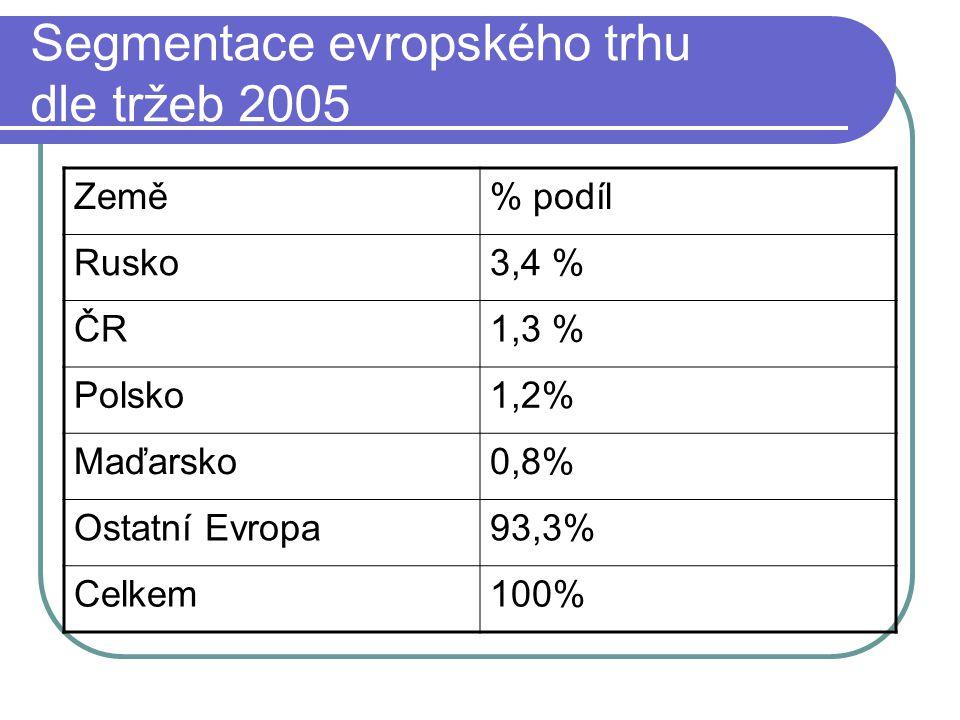 Segmentace evropského trhu dle tržeb 2005 Země% podíl Rusko3,4 % ČR1,3 % Polsko1,2% Maďarsko0,8% Ostatní Evropa93,3% Celkem100%