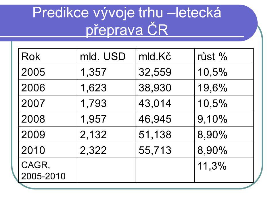 Predikce vývoje trhu –letecká přeprava ČR Rokmld. USDmld.Kčrůst % 20051,35732,55910,5% 20061,62338,93019,6% 20071,79343,01410,5% 20081,95746,9459,10%