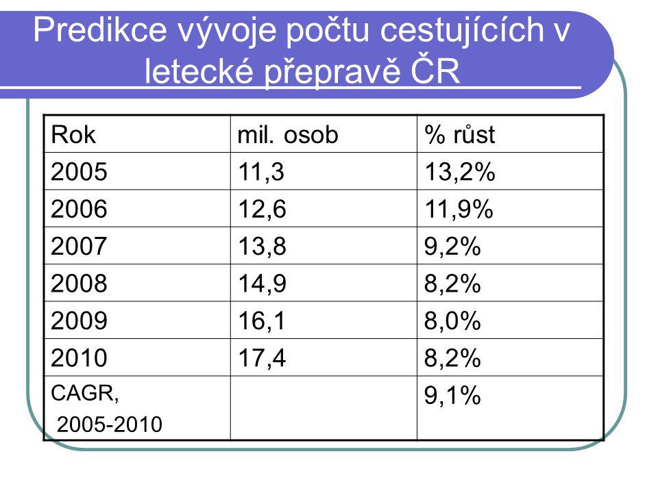 Predikce vývoje počtu cestujících v letecké přepravě ČR Rokmil. osob% růst 200511,313,2% 200612,611,9% 200713,89,2% 200814,98,2% 200916,18,0% 201017,4