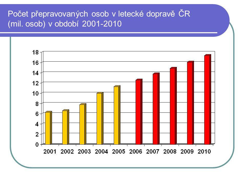 Počet přepravovaných osob v letecké dopravě ČR (mil. osob) v období 2001-2010