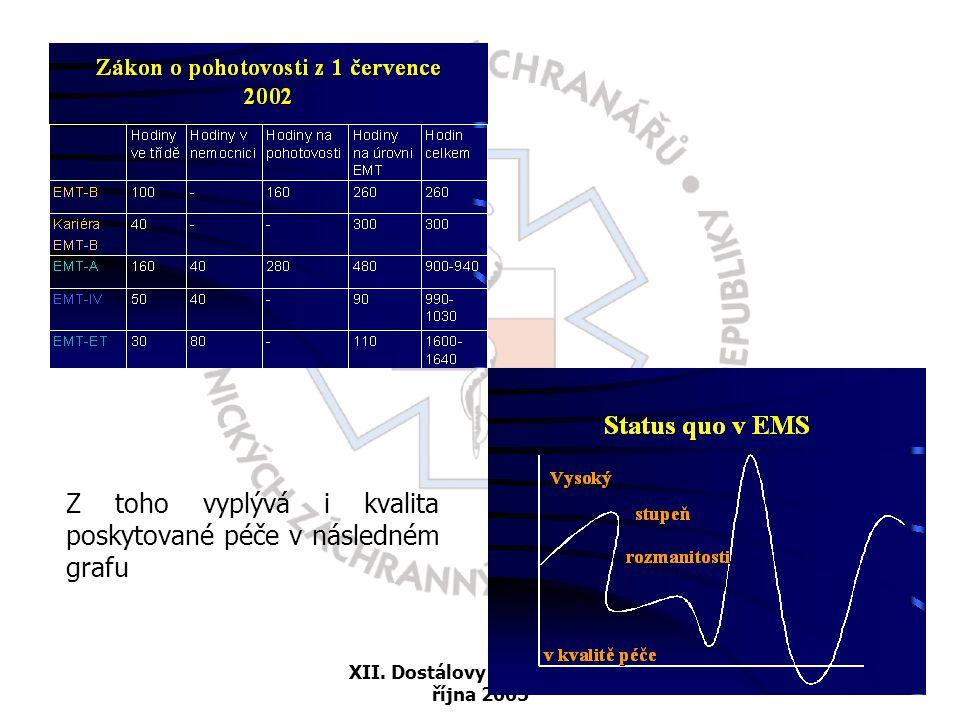 XII. Dostálovy dny 12. – 13. října 2005 Z toho vyplývá i kvalita poskytované péče v následném grafu