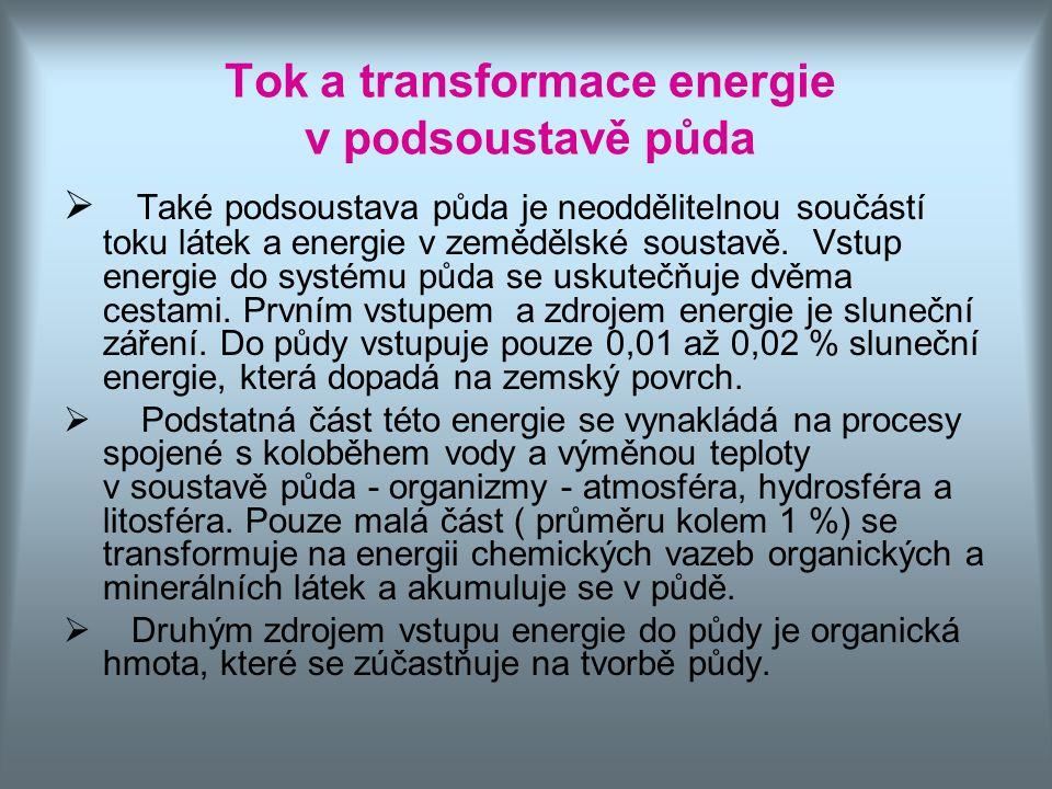 Tok a transformace energie v podsoustavě půda  Také podsoustava půda je neoddělitelnou součástí toku látek a energie v zemědělské soustavě. Vstup ene