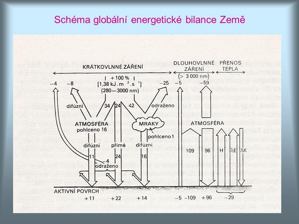 Schéma globální energetické bilance Země
