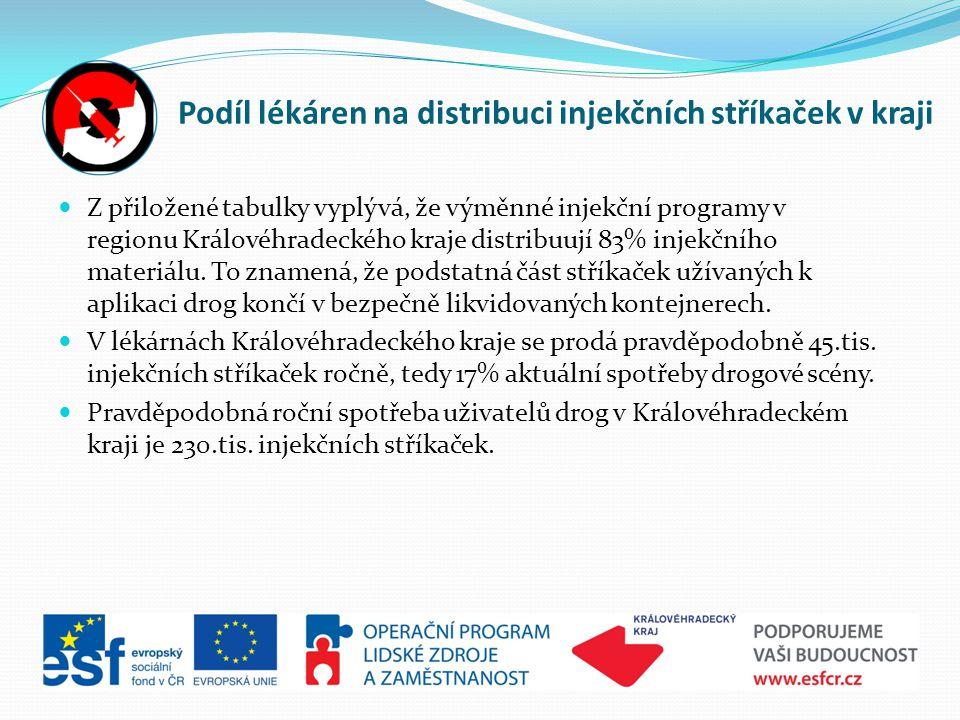 Podíl lékáren na distribuci injekčních stříkaček v kraji  Z přiložené tabulky vyplývá, že výměnné injekční programy v regionu Královéhradeckého kraje distribuují 83% injekčního materiálu.