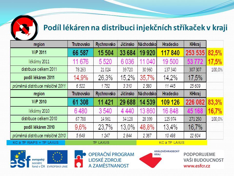 Podíl lékáren na distribuci injekčních stříkaček v kraji