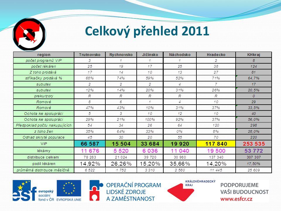 Celkový přehled 2011