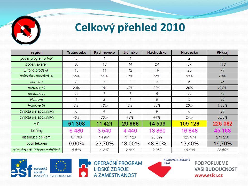 Celkový přehled 2010