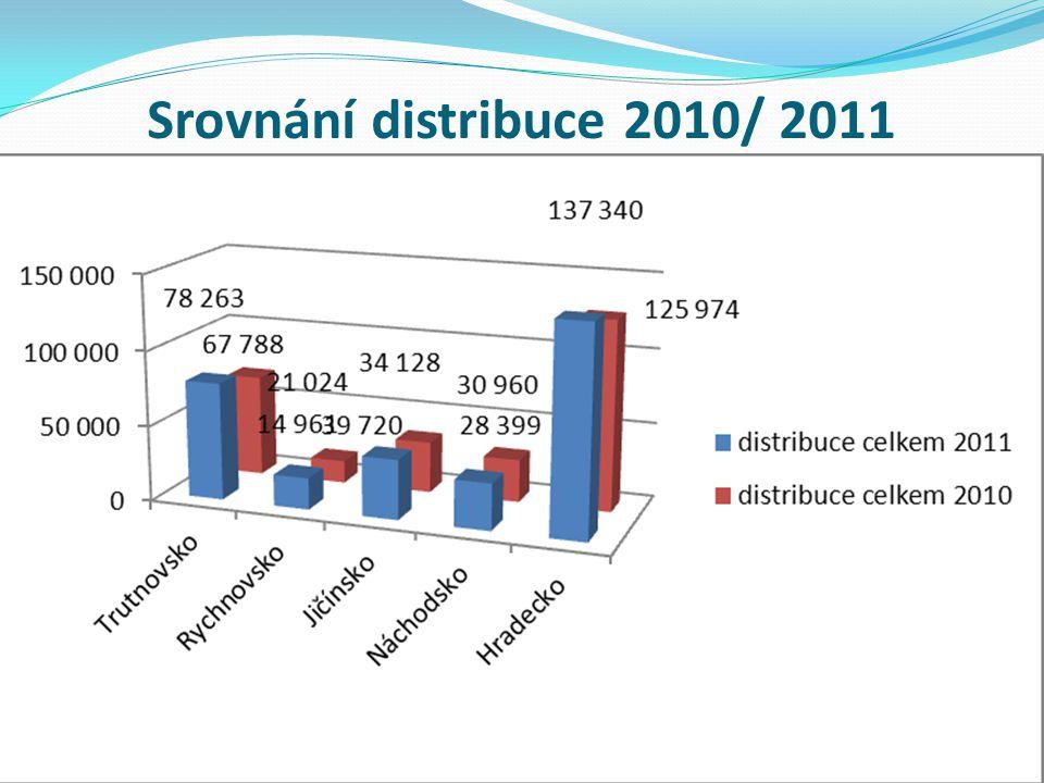 Srovnání distribuce 2010/ 2011