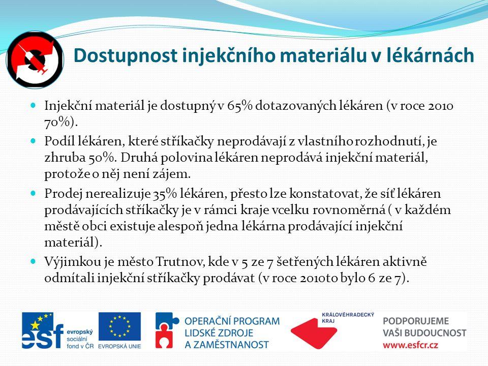 Dostupnost injekčního materiálu v lékárnách  Injekční materiál je dostupný v 65% dotazovaných lékáren (v roce 2010 70%).