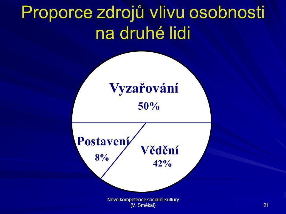 Nové kompetence sociální kultury (V. Smékal) 21 Proporce zdrojů vlivu osobnosti na druhé lidi Vyzařování 50% Postavení 8% Vědění 42%