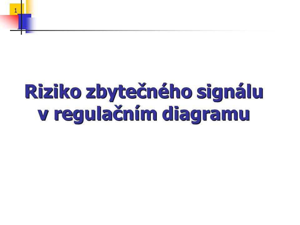 1 Riziko zbytečného signálu v regulačním diagramu