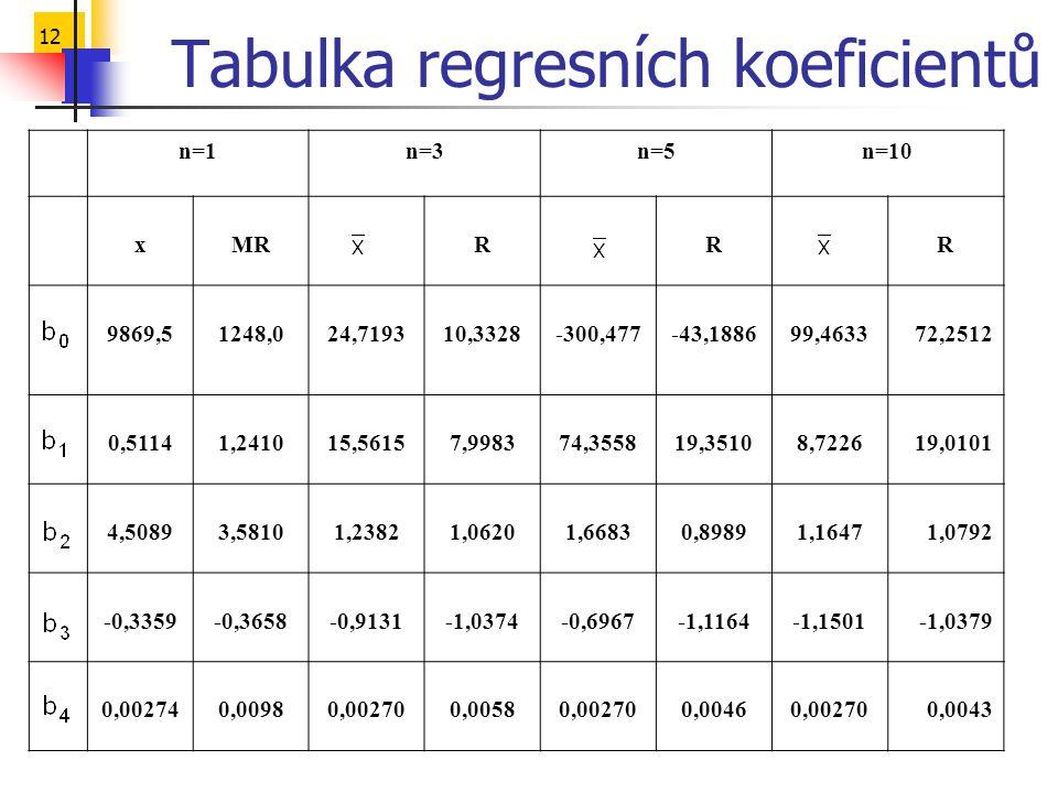 12 n=1n=3n=5n=10 xMRRRR 9869,51248,024,719310,3328-300,477-43,188699,463372,2512 0,51141,241015,56157,998374,355819,35108,722619,0101 4,50893,58101,23