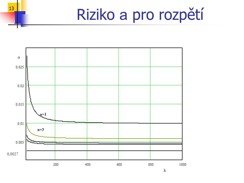 13 Riziko a pro rozpětí k  0,0027 n=1 n=3
