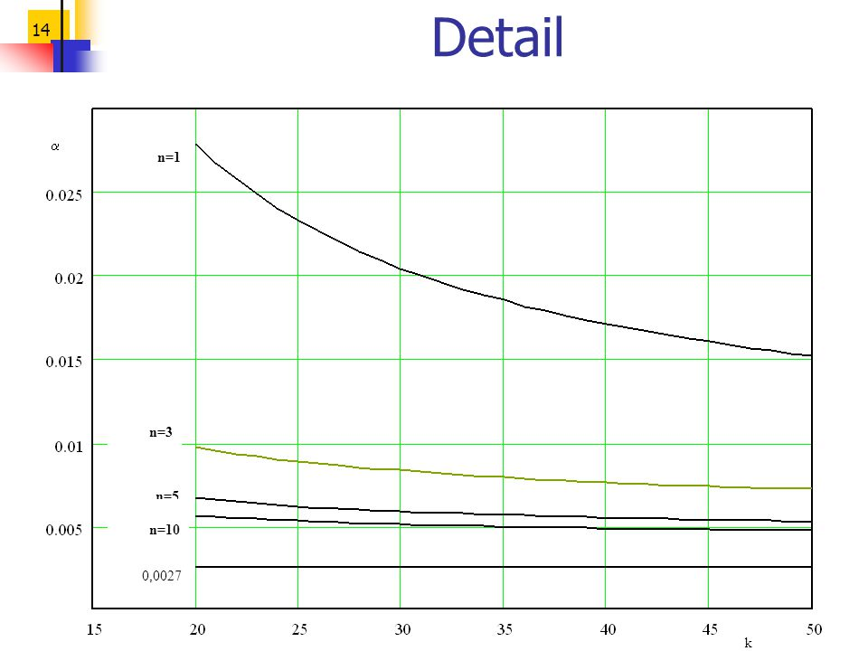 14 Detail  k 0,0027 n=1 n=3 n=5 n=10
