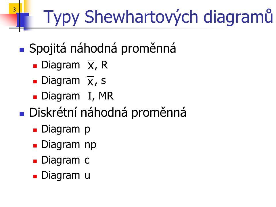 3 Typy Shewhartových diagramů  Spojitá náhodná proměnná  Diagram, R  Diagram, s  Diagram I, MR  Diskrétní náhodná proměnná  Diagram p  Diagram
