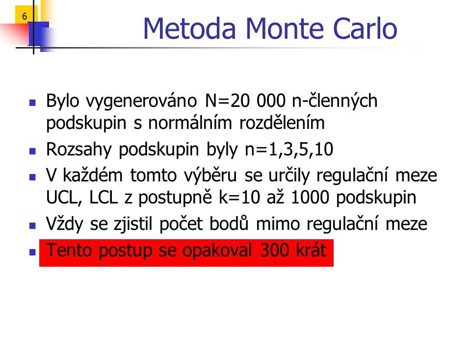 6 Metoda Monte Carlo  Bylo vygenerováno N=20 000 n-členných podskupin s normálním rozdělením  Rozsahy podskupin byly n=1,3,5,10  V každém tomto výb